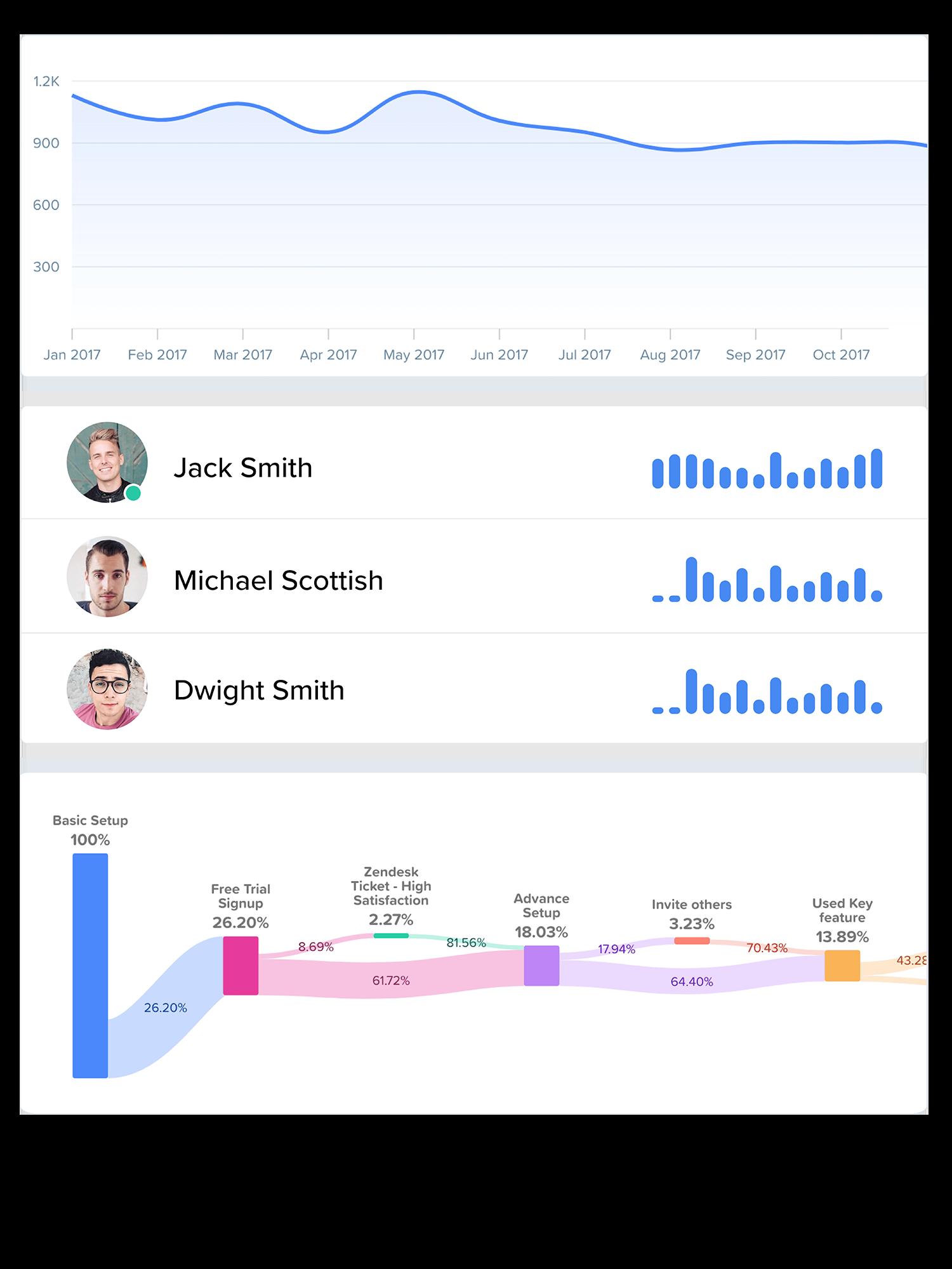 Woopra Journey Analytics Figure