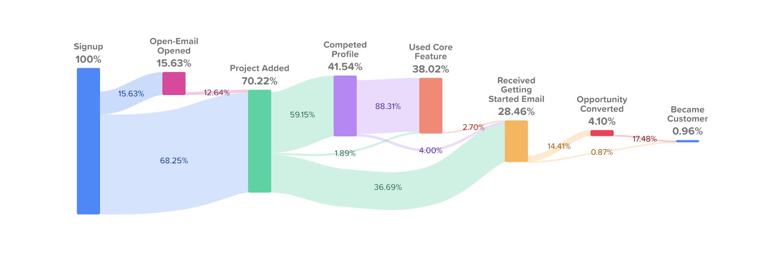 Customer Journey Map Figure