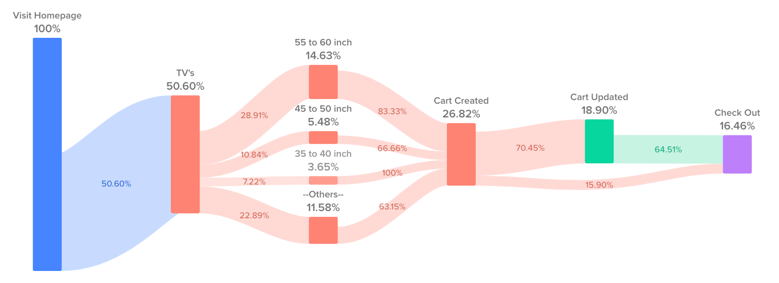 Customer Journey Shopping Experience Figure