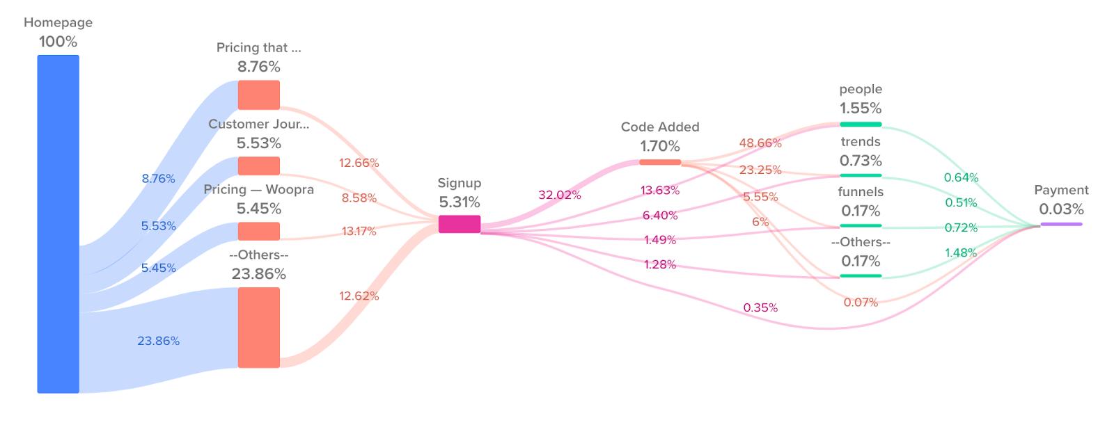 SaaS Customer Journey Map Figure