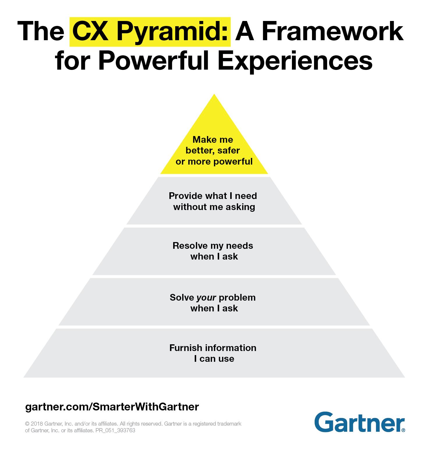 Gartner CX Pyramid
