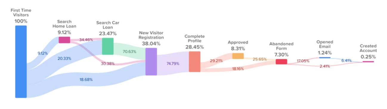 Finance Company Customer Journey Report