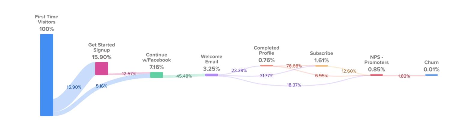 Content Company Customer Journey Report