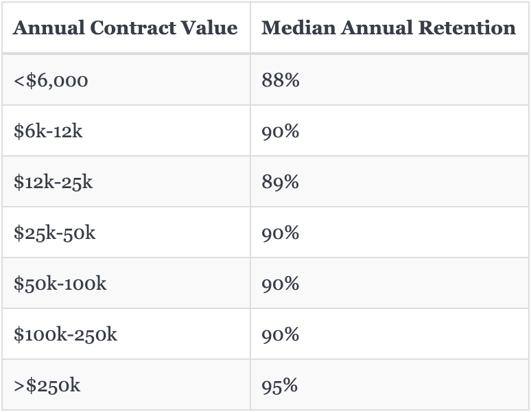 Annual Customer Retention by Contract Value