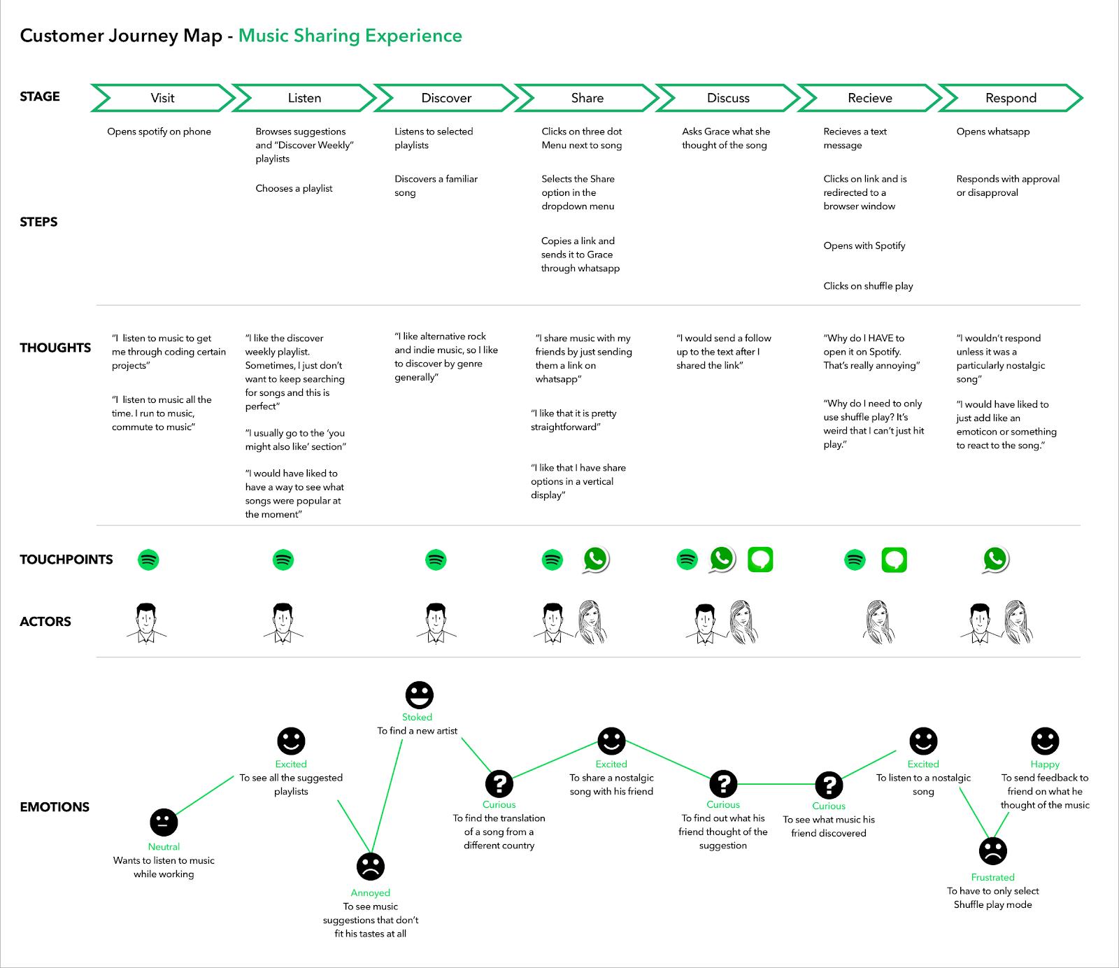 Spotify Customer Journey Map