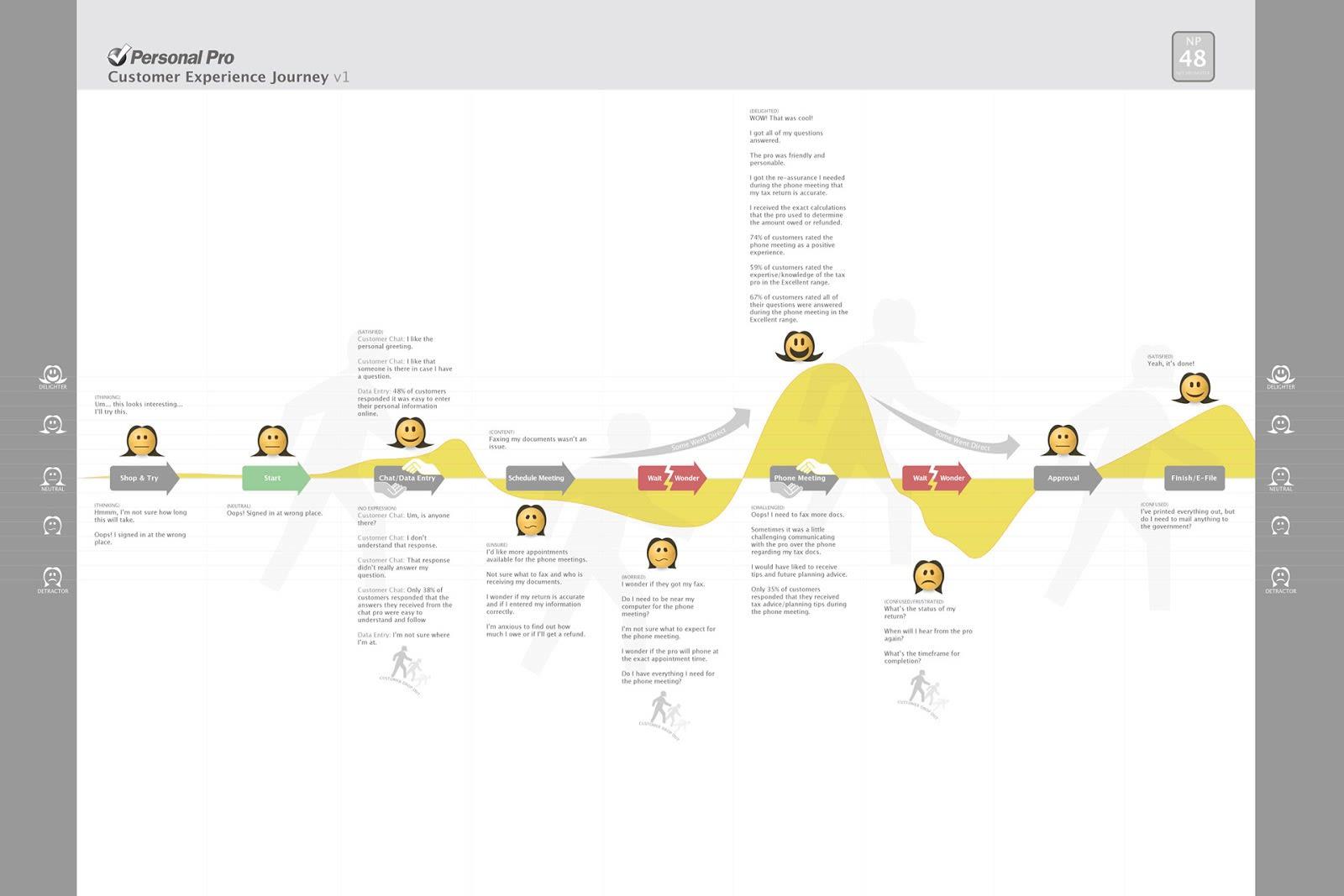 TurboTax Customer Journey Map