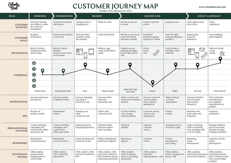 Columbia Road Customer Journey Map
