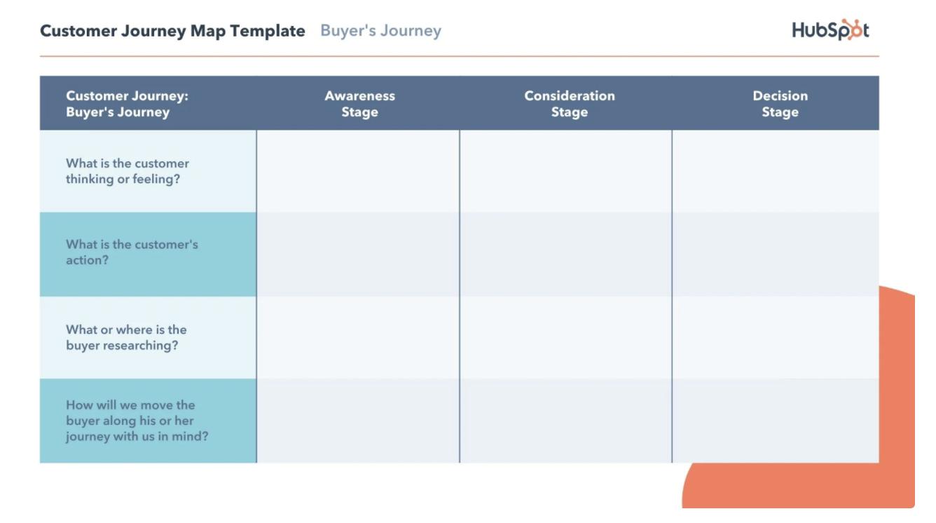 HubSpot Customer Journey Map Template