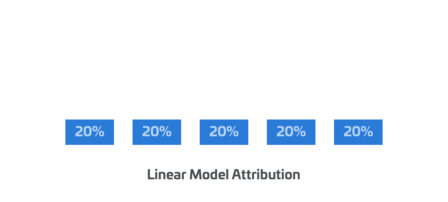Linear Attribution