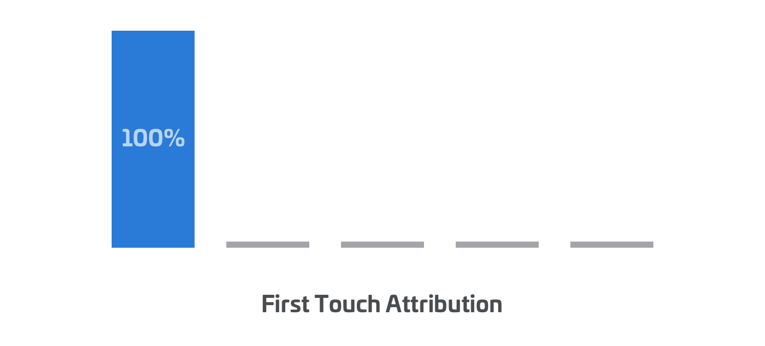 First Touch Attribution