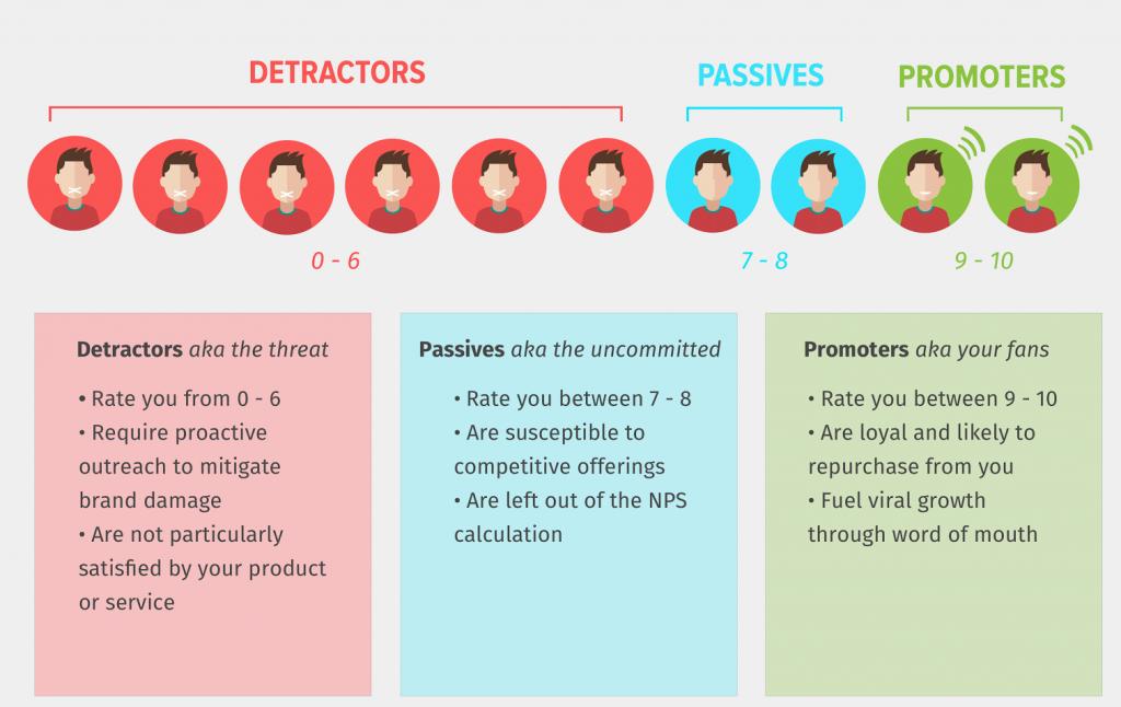 Net Promoter Score Promoters Detractors Passives