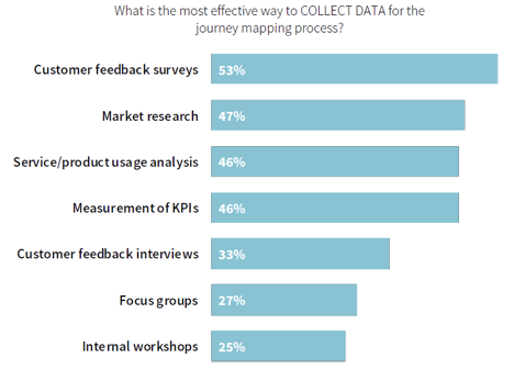 Customer Journey Market Research